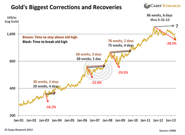 Gold's Biggest Correction and Recoveries