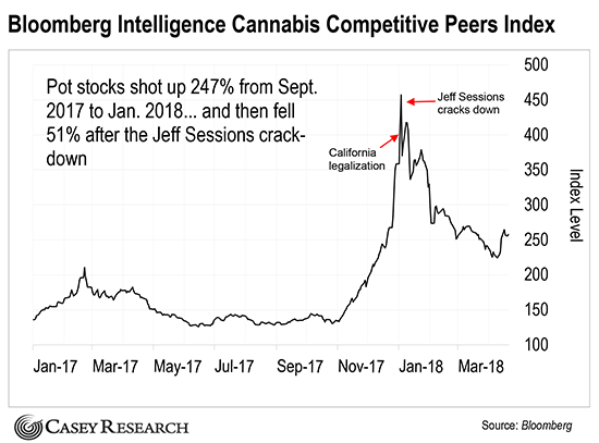 Bloomberg Intelligence Cannabis Competitive Peers Index chart