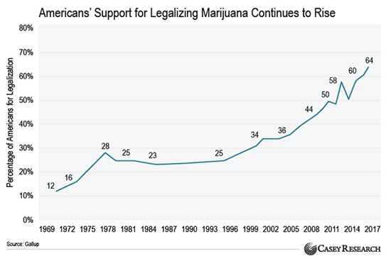 legalization support chart