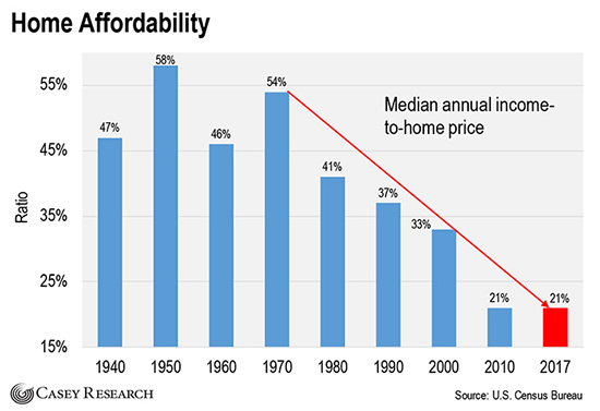 Home affordability chart